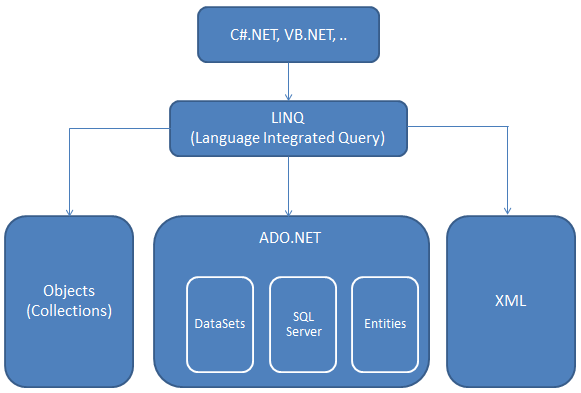 Tutorial linq to sql.