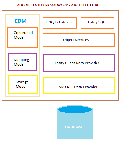 Ado entity framework the overall architecture of entity framework as in above diagram the query languages lay on top of the object services which relies in entity client to ccuart Images